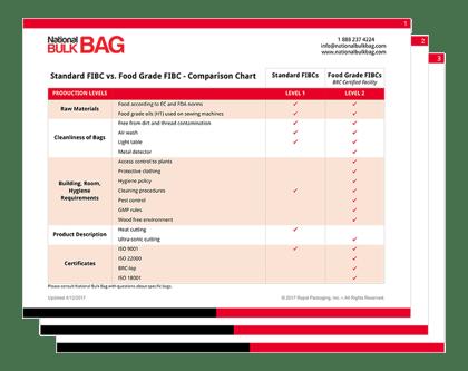 Standard FIBC vs Food Grade FIBC Comparison Chart
